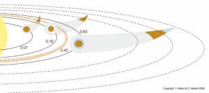 Posible migración orbital del sistema planetario en torno a HD 89830. Los planetas pueden haberse formado lejos de su estrella y después atraídos lentamente hacia su astro en trayectoria espiral. | ESO