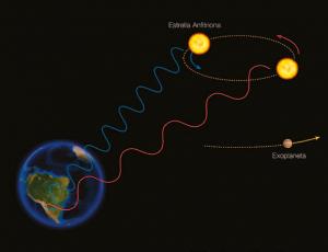 El Método de la Velocidad Radial | ESO